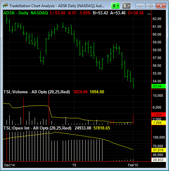 Tradestation Chart Indicators Options Market Scanner – Paramonas Villas