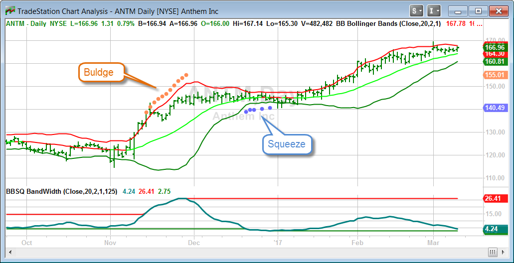 Bollinger Bands ® Explained - The Best Trading Indicator -