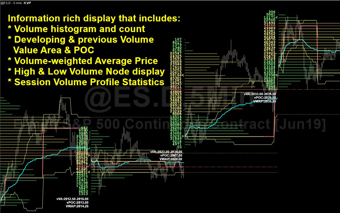 Volume Profile Combination Pack - TradeStation TradingApp® Store